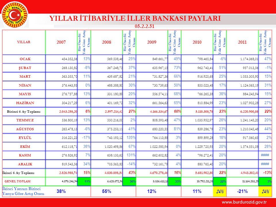 YILLAR İTİBARİYLE İLLER BANKASI PAYLARI 05.2.2.51 YILLAR 2007 Bir Önceki Yıla Göre Artış Oranı 2008 Bir Önceki Yıla Göre Artış Oranı 2009 Bir Önceki Yıla Göre Artış Oranı 2010 Bir Önceki Yıla Göre Artış Oranı 2011 Bir Önceki Yıla Göre Artış Oranı OCAK454.352,56 13% 569.538,46 25% 849.661,77 49% 798.465,84 -6% 1.174.368,01 47% ŞUBAT268.130,82 -8% 367.248,73 37% 635.967,15 73% 962.743,41 51% 957.013,56 -1% MART363.355,70 11% 439.687,82 21% 731.827,36 66% 916.925,68 25% 1.053.305,90 15% NİSAN376.443,95 0% 488.388,80 30% 730.739,65 50% 855.023,48 17% 1.124.065,19 31% MAYIS276.757,88 13% 331.180,89 20% 556.574,11 68% 766.265,38 38% 884.245,94 15% HAZİRAN304.217,29 6% 401.169,72 32% 661.564,63 65% 810.884,99 23% 1.027.902,28 27% Birinci 6 Ay Toplamı2.043.258,20 6% 2.597.214,42 27% 4.166.334,67 60% 5.110.308,78 23% 6.220.900,88 22% TEMMUZ536.800,19 13% 550.216,00 2% 808.593,48 47% 1.035.952,97 28% 1.241.145,20 20% AĞUSTOS265.478,13 -6% 375.253,11 41% 680.220,55 81% 839.286,79 23% 1.210.045,48 44% EYLÜL316.221,23 -17% 743.193,12 135% 764.113,88 3% 899.899,28 18% 917.560,65 2% EKİM612.118,71 38% 1.020.498,86 67% 1.022.585,94 0% 1.229.725,95 20% 1.574.551,08 28% KASIM276.826,92 7% 638.133,62 131% 662.602,82 4% 796.272,41 20% #### ARALIK819.543,56 34% 703.563,83 -14% 732.161,79 4% 880.765,40 20% #### İkinci 6 Ay Toplamı2.826.988,74 15% 4.030.858,54 43% 4.670.278,46 16% 5.681.902,80 22% 4.943.302,41 -13% GENEL TOPLAM4.870.246,94 11% 6.628.072,96 36% 8.836.613,13 33% 10.792.211,58 22% 11.164.203,29 3% İkinci Yarının Birinci Yarıya Göre Artış Oranı 38% 55% 12% 11% 24% -21% 24%
