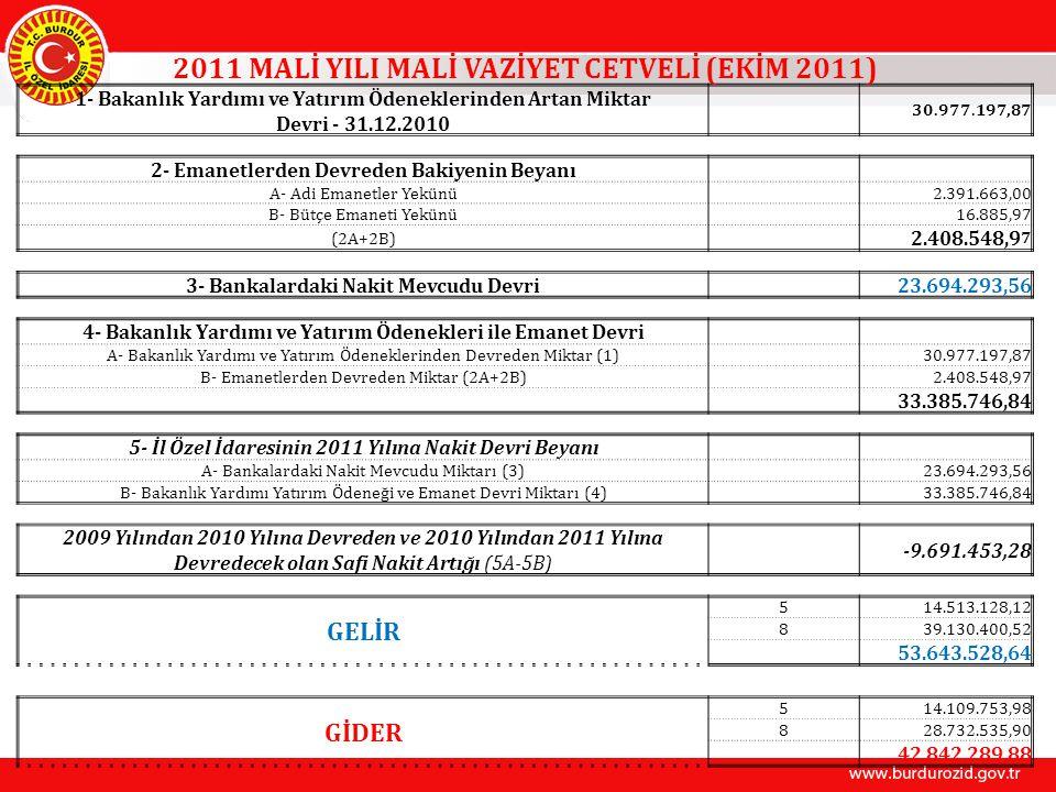 2011 MALİ YILI MALİ VAZİYET CETVELİ (EKİM 2011) 1- Bakanlık Yardımı ve Yatırım Ödeneklerinden Artan Miktar Devri - 31.12.2010 30.977.197,87 2- Emanetlerden Devreden Bakiyenin Beyanı A- Adi Emanetler Yekünü 2.391.663,00 B- Bütçe Emaneti Yekünü 16.885,97 (2A+2B) 2.408.548,9 7 3- Bankalardaki Nakit Mevcudu Devri 23.694.293,56 4- Bakanlık Yardımı ve Yatırım Ödenekleri ile Emanet Devri A- Bakanlık Yardımı ve Yatırım Ödeneklerinden Devreden Miktar (1) 30.977.197,87 B- Emanetlerden Devreden Miktar (2A+2B) 2.408.548,97 33.385.746,84 5- İl Özel İdaresinin 2011 Yılına Nakit Devri Beyanı A- Bankalardaki Nakit Mevcudu Miktarı (3) 23.694.293,56 B- Bakanlık Yardımı Yatırım Ödeneği ve Emanet Devri Miktarı (4) 33.385.746,84 2009 Yılından 2010 Yılına Devreden ve 2010 Yılından 2011 Yılına Devredecek olan Safi Nakit Artığı (5A-5B) -9.691.453,28 GELİR 514.513.128,12 839.130.400,52 53.643.528,64 GİDER 514.109.753,98 828.732.535,90 42.842.289,88