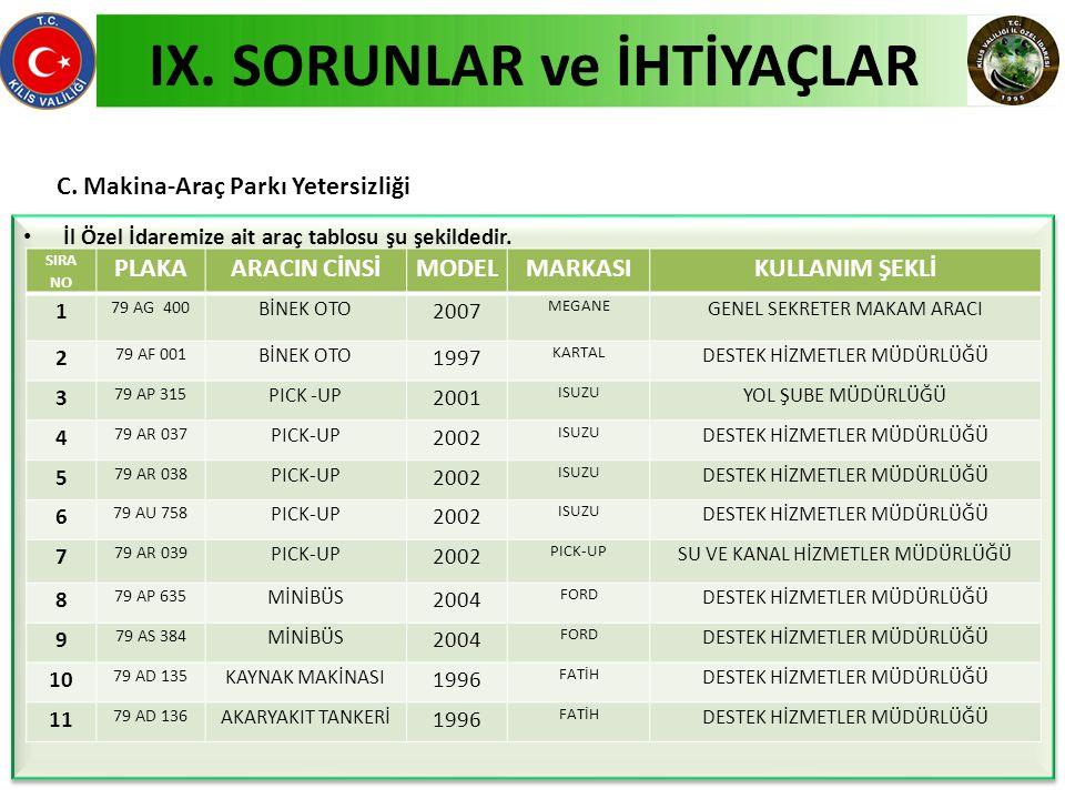 IX. SORUNLAR ve İHTİYAÇLAR C.