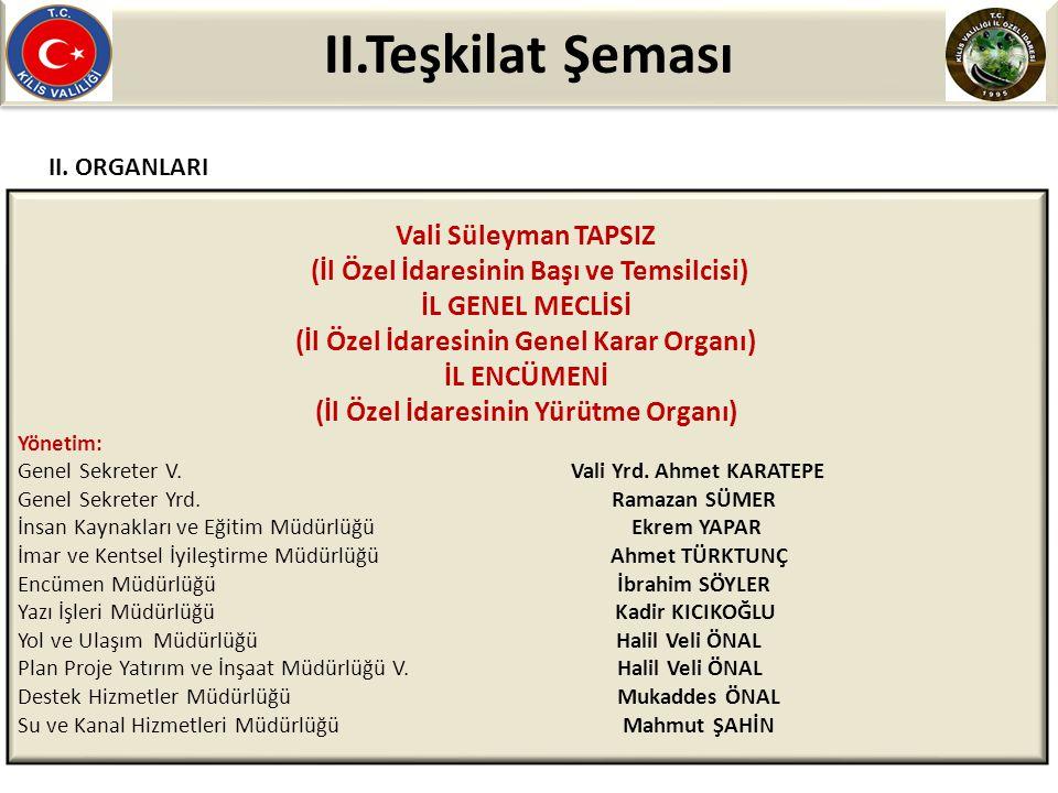 II.Teşkilat Şeması Vali Süleyman TAPSIZ (İl Özel İdaresinin Başı ve Temsilcisi) İL GENEL MECLİSİ (İl Özel İdaresinin Genel Karar Organı) İL ENCÜMENİ (