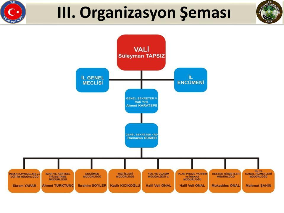 III. Organizasyon Şeması