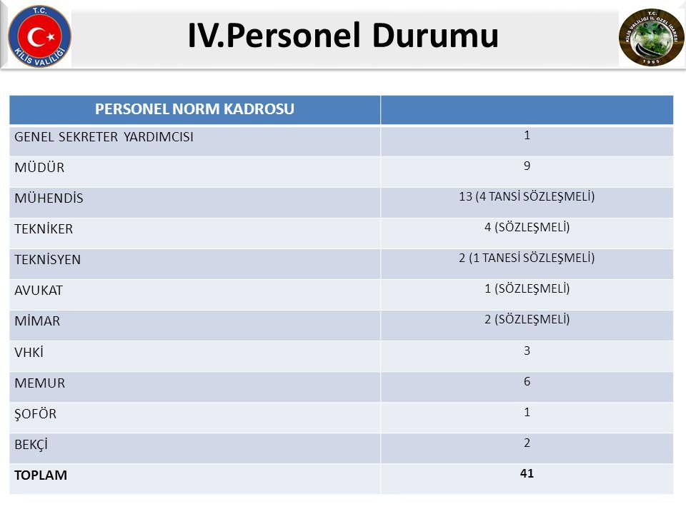 IV.Personel Durumu PERSONEL NORM KADROSU GENEL SEKRETER YARDIMCISI 1 MÜDÜR 9 MÜHENDİS 13 (4 TANSİ SÖZLEŞMELİ) TEKNİKER 4 (SÖZLEŞMELİ) TEKNİSYEN 2 (1 TANESİ SÖZLEŞMELİ) AVUKAT 1 (SÖZLEŞMELİ) MİMAR 2 (SÖZLEŞMELİ) VHKİ 3 MEMUR 6 ŞOFÖR 1 BEKÇİ 2 TOPLAM 41
