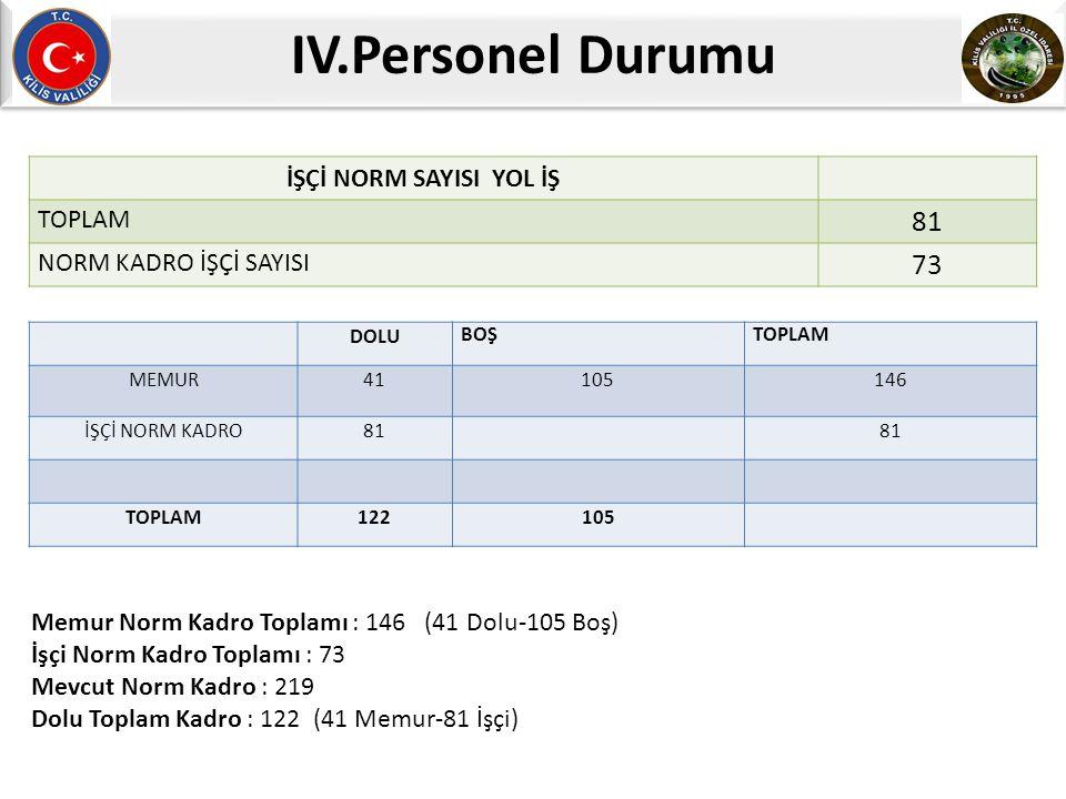 IV.Personel Durumu İŞÇİ NORM SAYISI YOL İŞ TOPLAM 81 NORM KADRO İŞÇİ SAYISI 73 DOLU BOŞTOPLAM MEMUR41105 146 İŞÇİ NORM KADRO81 TOPLAM122105 Memur Norm Kadro Toplamı : 146 (41 Dolu-105 Boş) İşçi Norm Kadro Toplamı : 73 Mevcut Norm Kadro : 219 Dolu Toplam Kadro : 122 (41 Memur-81 İşçi)