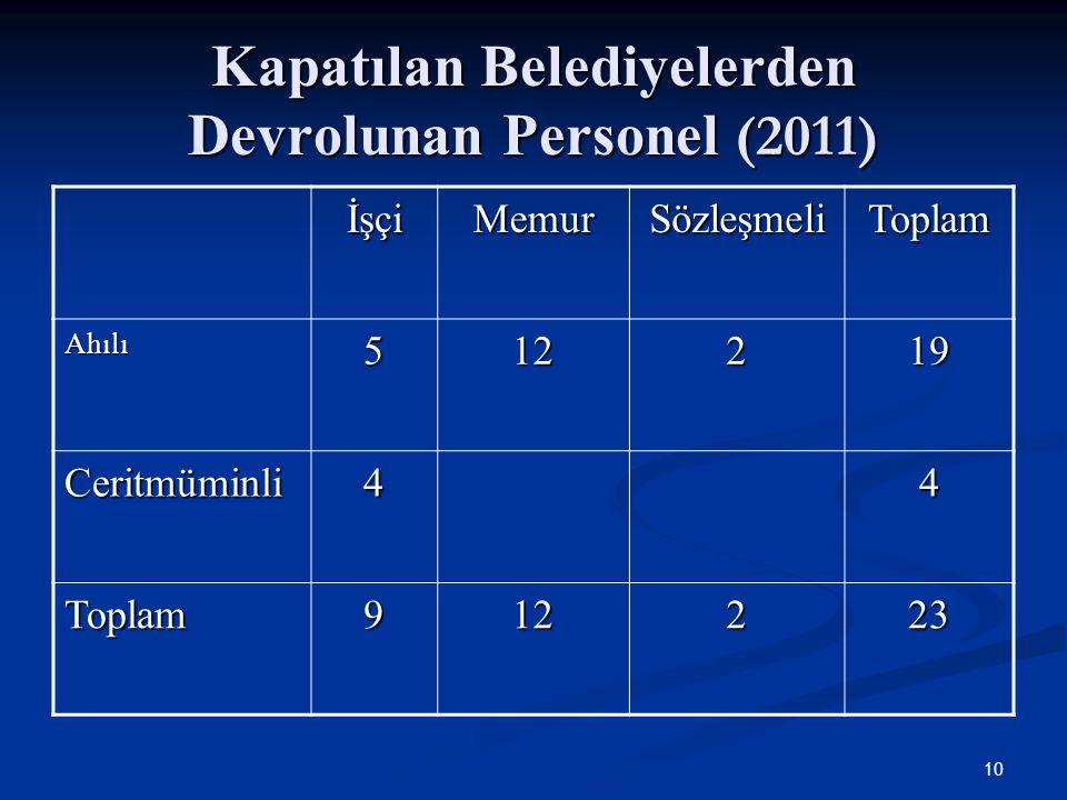 Kapatılan Belediyelerden Devrolunan Personel (2011) İşçiMemurSözleşmeliToplam Ahılı512219 Ceritmüminli44 Toplam912223 10