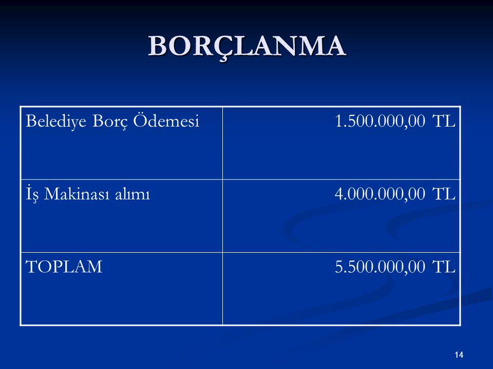 BORÇLANMA 14 Belediye Borç Ödemesi1.500.000,00 TL İş Makinası alımı4.000.000,00 TL TOPLAM5.500.000,00 TL