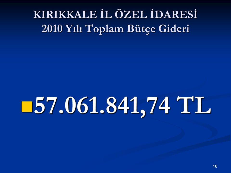 KIRIKKALE İL ÖZEL İDARESİ 2010 Yılı Toplam Bütçe Gideri 57.061.841,74 TL 57.061.841,74 TL 16