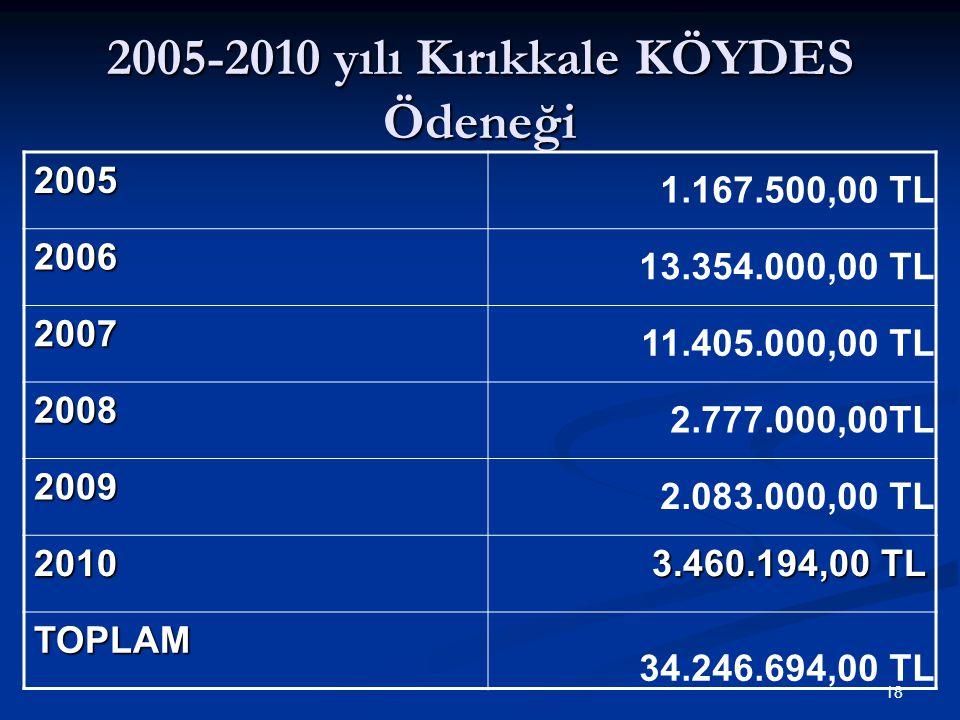 2005-2010 yılı Kırıkkale KÖYDES Ödeneği 2005 1.167.500,00 TL 2006 13.354.000,00 TL 2007 11.405.000,00 TL 2008 2.777.000,00TL 2009 2.083.000,00 TL 2010 3.460.194,00 TL TOPLAM 34.246.694,00 TL 18