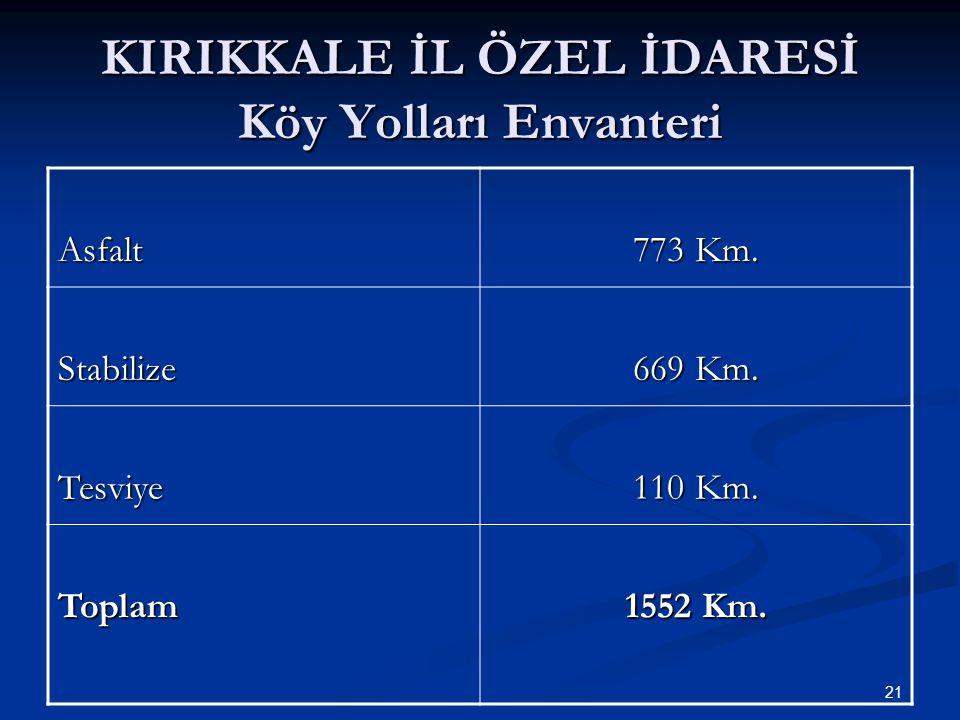 KIRIKKALE İL ÖZEL İDARESİ Köy Yolları Envanteri Asfalt 773 Km.