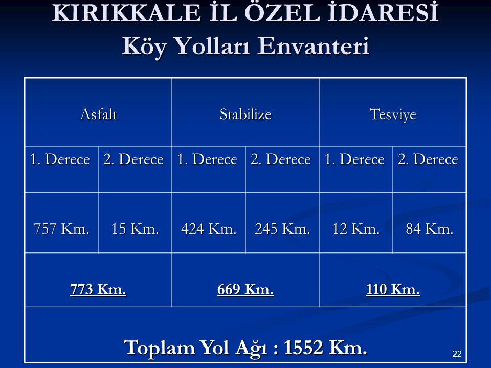 KIRIKKALE İL ÖZEL İDARESİ Köy Yolları Envanteri AsfaltStabilizeTesviye 1.