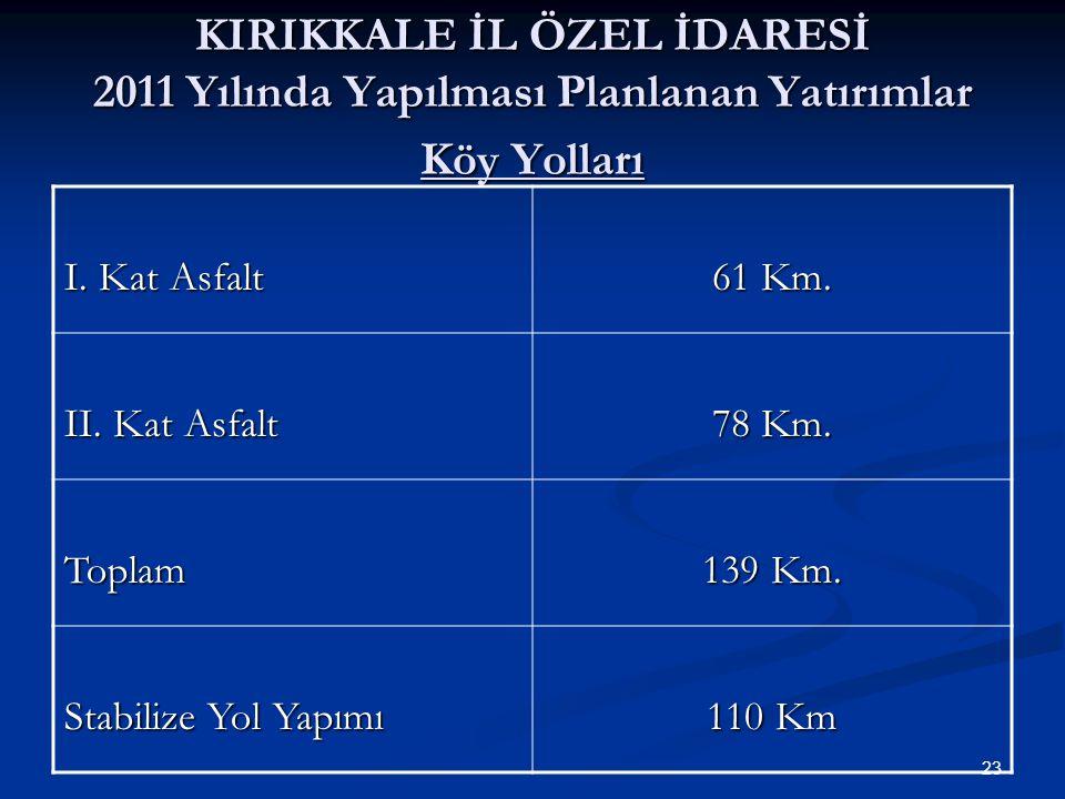 KIRIKKALE İL ÖZEL İDARESİ 2011 Yılında Yapılması Planlanan Yatırımlar Köy Yolları I.