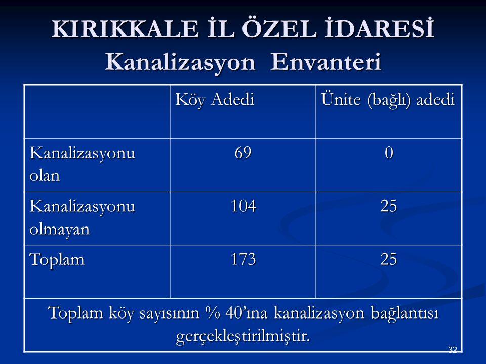 KIRIKKALE İL ÖZEL İDARESİ Kanalizasyon Envanteri Köy Adedi Ünite (bağlı) adedi Kanalizasyonu olan 690 Kanalizasyonu olmayan 10425 Toplam17325 Toplam köy sayısının % 40'ına kanalizasyon bağlantısı gerçekleştirilmiştir.