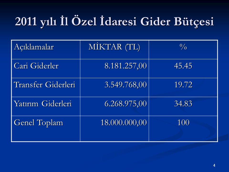 2011 yılı İl Özel İdaresi Gider Bütçesi Açıklamalar MİKTAR (TL) % Cari Giderler 8.181.257,0045.45 Transfer Giderleri 3.549.768,0019.72 Yatırım Giderleri 6.268.975,0034.83 Genel Toplam 18.000.000,00100 4
