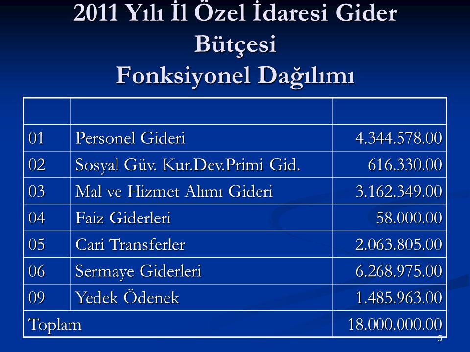 2011 Yılı İl Özel İdaresi Gider Bütçesi Fonksiyonel Dağılımı 01 Personel Gideri 4.344.578.00 02 Sosyal Güv.