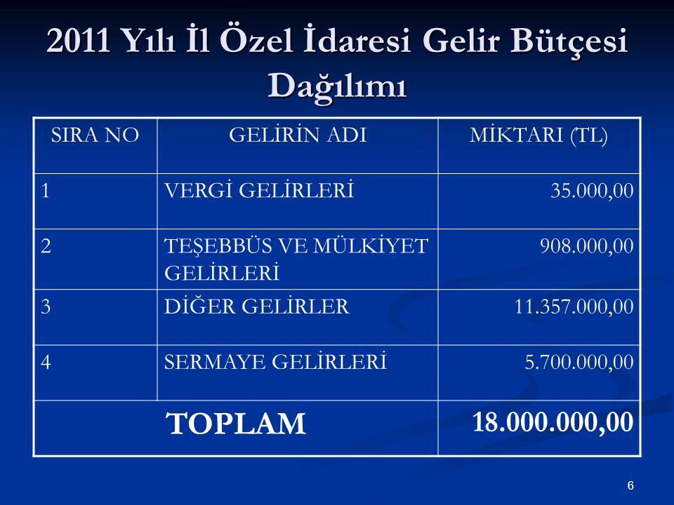 2011 Yılı İl Özel İdaresi Gelir Bütçesi Dağılımı SIRA NOGELİRİN ADIMİKTARI (TL) 1VERGİ GELİRLERİ35.000,00 2TEŞEBBÜS VE MÜLKİYET GELİRLERİ 908.000,00 3DİĞER GELİRLER11.357.000,00 4SERMAYE GELİRLERİ5.700.000,00 TOPLAM 18.000.000,00 6