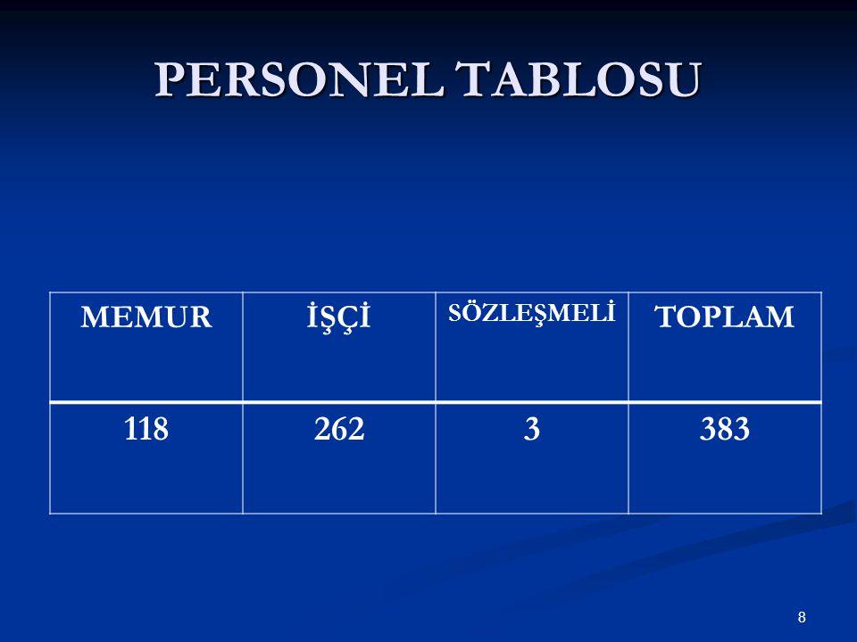PERSONEL TABLOSU 8 MEMURİŞÇİ SÖZLEŞMELİ TOPLAM 1182623383