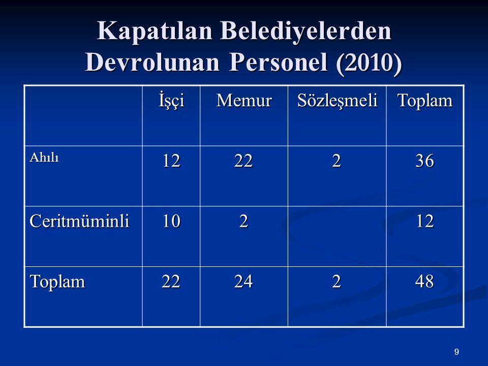Kapatılan Belediyelerden Devrolunan Personel (2010) İşçiMemurSözleşmeliToplam Ahılı1222236 Ceritmüminli10212 Toplam2224248 9