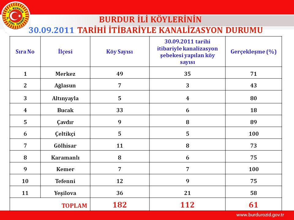 BURDUR İLİ KÖYLERİNİN 30.09.2011 TARİHİ İTİBARİYLE KANALİZASYON DURUMU Sıra NoİlçesiKöy Sayısı 30.09.2011 tarihi itibariyle kanalizasyon şebekesi yapı