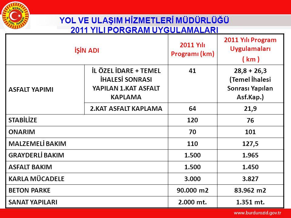 İŞİN ADI 2011 Yılı Programı (km) 2011 Yılı Program Uygulamaları ( km ) ASFALT YAPIMI İL ÖZEL İDARE + TEMEL İHALESİ SONRASI YAPILAN 1.KAT ASFALT KAPLAM