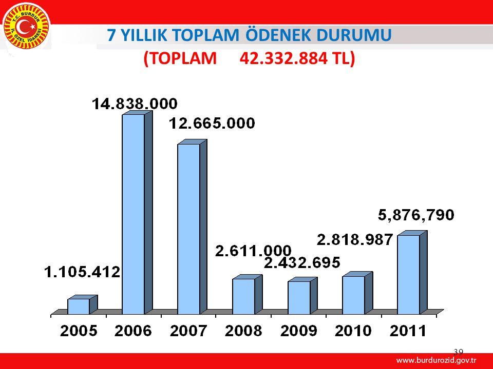 39 7 YILLIK TOPLAM ÖDENEK DURUMU (TOPLAM 42.332.884 TL)