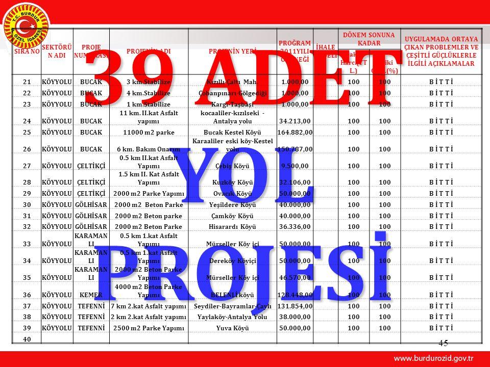45 39 ADET YOL PROJESİ SIRA NO SEKTÖRÜ N ADI PROJE NUMARASI PROJENİN ADIPROJENİN YERİ PROĞRAM 2011YILI ÖDENEĞİ İHALE BEDELİ DÖNEM SONUNA KADAR UYGULAM