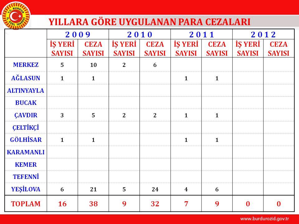 BURDUR İLİ KÖYLERİNİN 30.09.2011 TARİHİ İTİBARİYLE KANALİZASYON DURUMU Sıra NoİlçesiKöy Sayısı 30.09.2011 tarihi itibariyle kanalizasyon şebekesi yapılan köy sayısı Gerçekleşme (%) 1Merkez493571 2Ağlasun7343 3Altınyayla5480 4Bucak33618 5Çavdır9889 6Çeltikçi55100 7Gölhisar11873 8Karamanlı8675 9Kemer77100 10Tefenni12975 11Yeşilova362158 TOPLAM 18211261