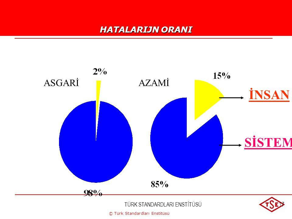 © Türk Standardları Enstitüsü TÜRK STANDARDLARI ENSTİTÜSÜ17 SİSTEM ASGARİAZAMİ İNSAN HATALARIJN ORANI