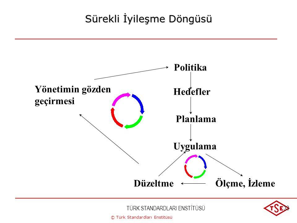 © Türk Standardları Enstitüsü TÜRK STANDARDLARI ENSTİTÜSÜ33 Sürekli İyileşme Döngüsü Yönetimin gözden geçirmesi Politika Hedefler Planlama Uygulama Öl