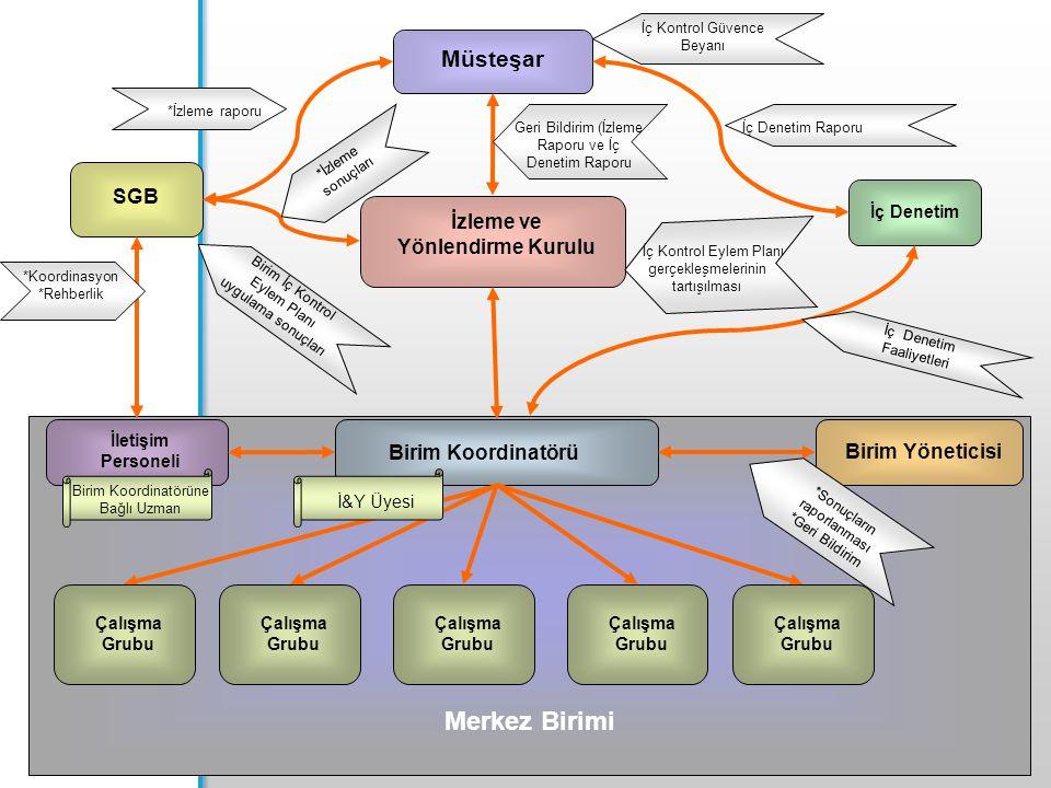 30 Müsteşar İzleme ve Yönlendirme Kurulu SGB İç Denetim Merkez Birimi Birim Koordinatörü Birim Yöneticisi İletişim Personeli İç Kontrol Güvence Beyanı İç Denetim Raporu İç Denetim Faaliyetleri Geri Bildirim (İzleme Raporu ve İç Denetim Raporu İç Kontrol Eylem Planı gerçekleşmelerinin tartışılması *İzleme raporu *İzleme sonuçları *Koordinasyon *Rehberlik Birim İç Kontrol Eylem Planı uygulama sonuçları *Sonuçların raporlanması *Geri Bildirim Çalışma Grubu İ&Y Üyesi Çalışma Grubu Birim Koordinatörüne Bağlı Uzman