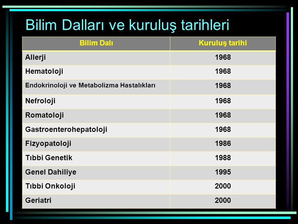 Bilim Dalları ve kuruluş tarihleri Bilim DalıKuruluş tarihi Allerji1968 Hematoloji1968 Endokrinoloji ve Metabolizma Hastalıkları 1968 Nefroloji1968 Ro