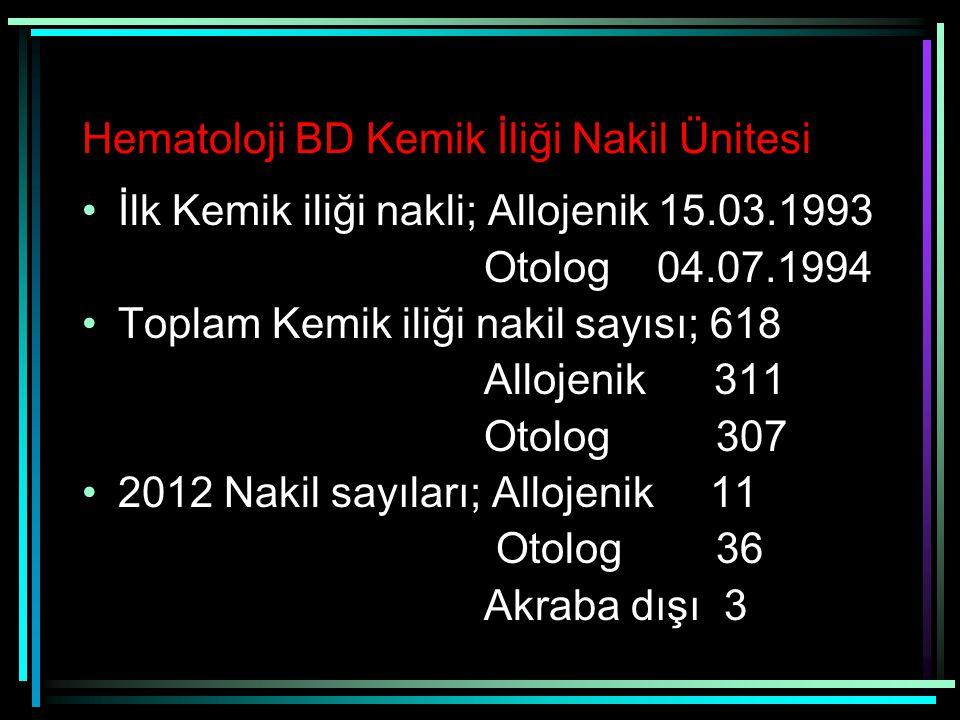 Hematoloji BD Kemik İliği Nakil Ünitesi İlk Kemik iliği nakli; Allojenik 15.03.1993 Otolog 04.07.1994 Toplam Kemik iliği nakil sayısı; 618 Allojenik 3
