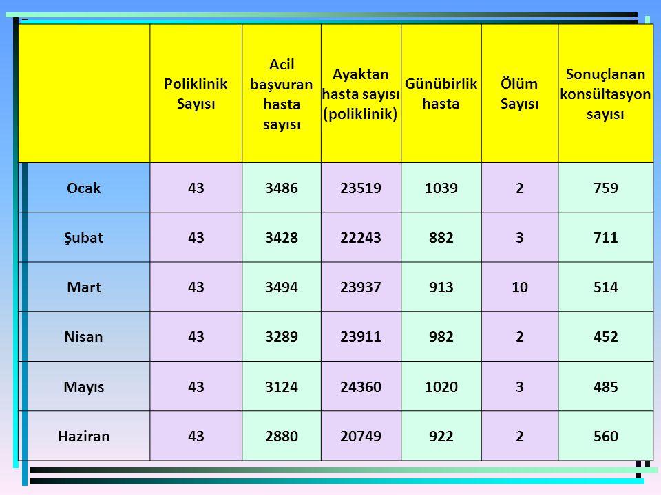 Poliklinik Sayısı Acil başvuran hasta sayısı Ayaktan hasta sayısı (poliklinik) Günübirlik hasta Ölüm Sayısı Sonuçlanan konsültasyon sayısı Ocak4334862