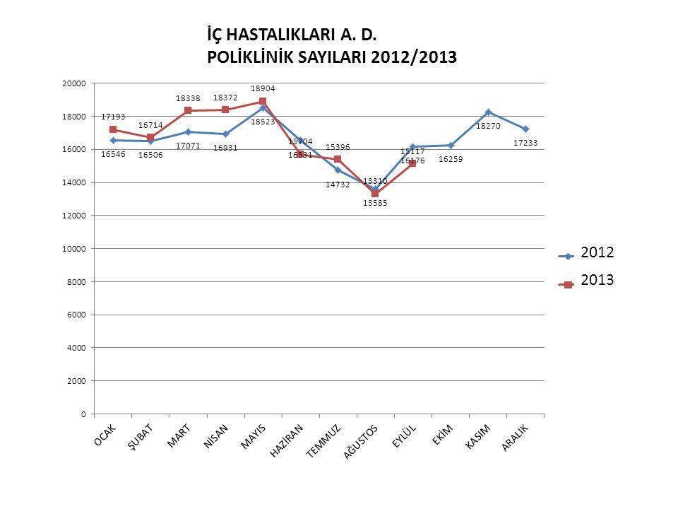 2012 2013 İÇ HASTALIKLARI A. D. POLİKLİNİK SAYILARI 2012/2013