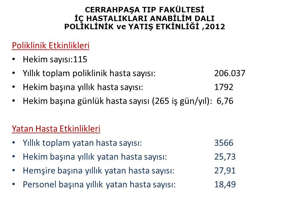 CERRAHPAŞA TIP FAKÜLTESİ İÇ HASTALIKLARI ANABİLİM DALI POLİKLİNİK ve YATIŞ ETKİNLİĞİ,2012 Poliklinik Etkinlikleri Hekim sayısı:115 Yıllık toplam polik