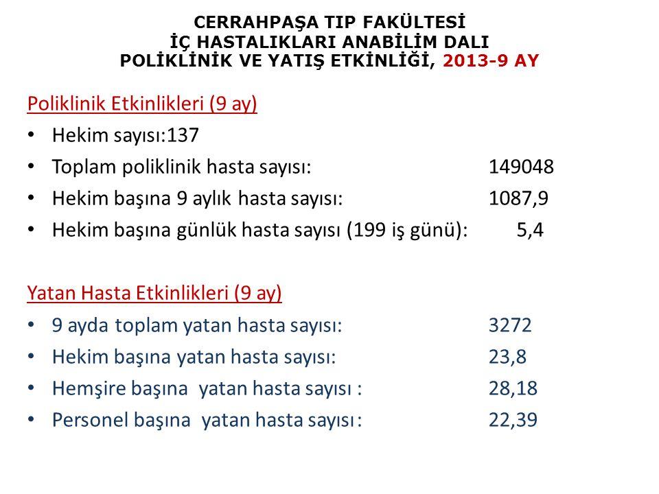 CERRAHPAŞA TIP FAKÜLTESİ İÇ HASTALIKLARI ANABİLİM DALI POLİKLİNİK VE YATIŞ ETKİNLİĞİ, 2013-9 AY Poliklinik Etkinlikleri (9 ay) Hekim sayısı:137 Toplam