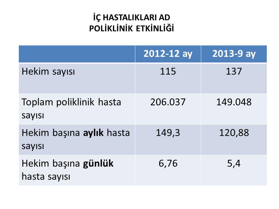 2012-12 ay2013-9 ay Hekim sayısı115137 Toplam poliklinik hasta sayısı 206.037149.048 Hekim başına aylık hasta sayısı 149,3120,88 Hekim başına günlük h