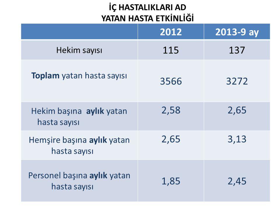 20122013-9 ay Hekim sayısı 115137 Toplam yatan hasta sayısı 35663272 Hekim başına aylık yatan hasta sayısı 2,582,65 Hemşire başına aylık yatan hasta s