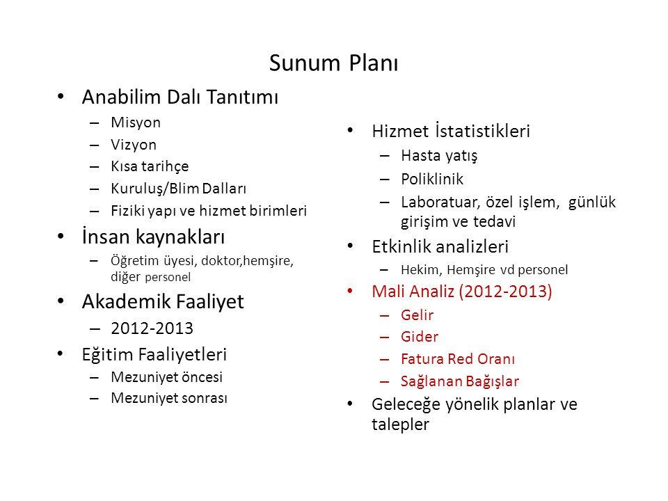 Sunum Planı Anabilim Dalı Tanıtımı – Misyon – Vizyon – Kısa tarihçe – Kuruluş/Blim Dalları – Fiziki yapı ve hizmet birimleri İnsan kaynakları – Öğreti
