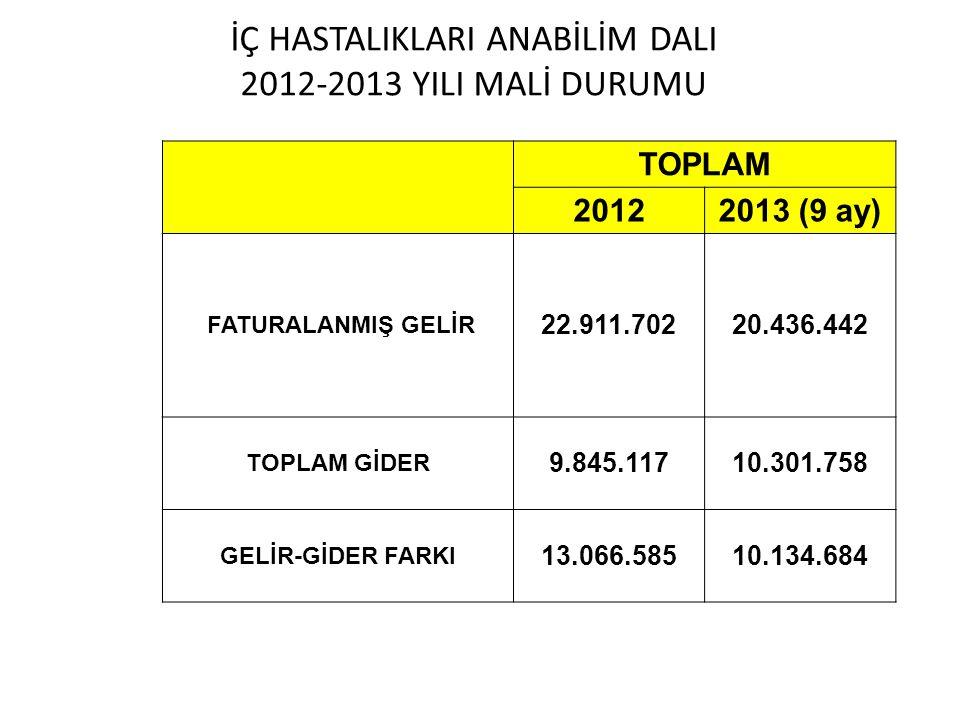 İÇ HASTALIKLARI ANABİLİM DALI 2012-2013 YILI MALİ DURUMU TOPLAM 20122013 (9 ay) FATURALANMIŞ GELİR 22.911.70220.436.442 TOPLAM GİDER 9.845.11710.301.7