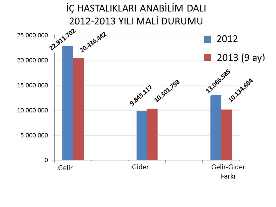 2013 (9 ay) 2012 Gelir Gider Gelir-Gider Farkı 22.911.702 20.436.442 9.845.117 10.301.758 13.066.585 10.134.684 İÇ HASTALIKLARI ANABİLİM DALI 2012-201