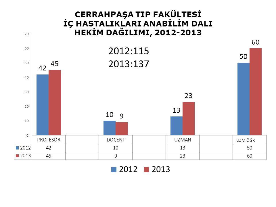 CERRAHPAŞA TIP FAKÜLTESİ İÇ HASTALIKLARI ANABİLİM DALI HEKİM DAĞILIMI, 2012-2013 2012:115 2013:137