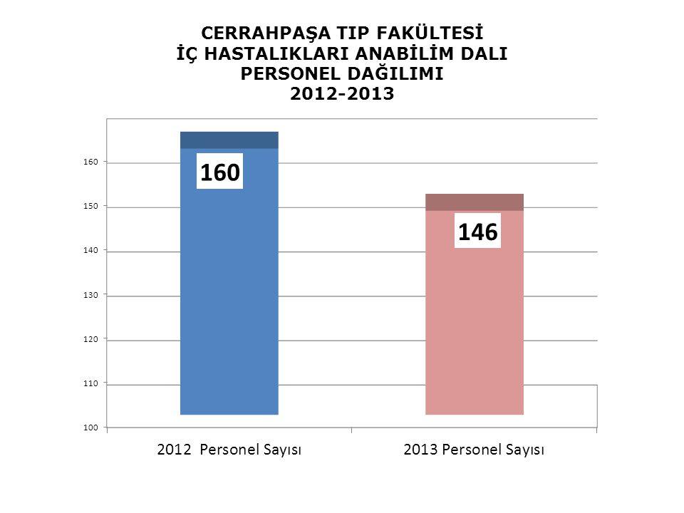 CERRAHPAŞA TIP FAKÜLTESİ İÇ HASTALIKLARI ANABİLİM DALI PERSONEL DAĞILIMI 2012-2013