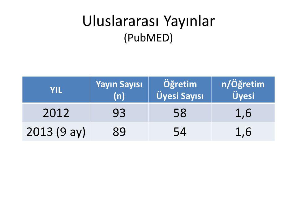 Uluslararası Yayınlar (PubMED) YIL Yayın Sayısı (n) Öğretim Üyesi Sayısı n/Öğretim Üyesi 201293581,6 2013 (9 ay)89541,6