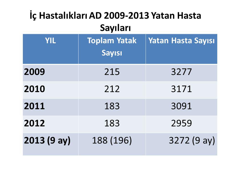 İç Hastalıkları AD 2009-2013 Yatan Hasta Sayıları YIL Toplam Yatak Sayısı Yatan Hasta Sayısı 20092153277 20102123171 20111833091 20121832959 2013 (9 a