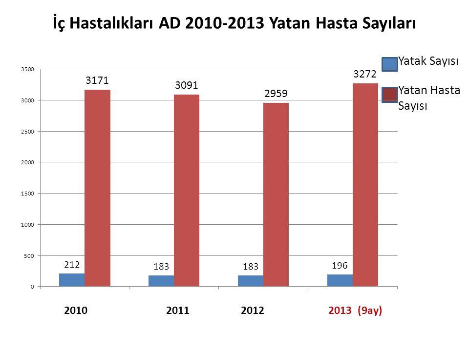 Yatak Sayısı Yatan Hasta Sayısı İç Hastalıkları AD 2010-2013 Yatan Hasta Sayıları 2010 2011 2012 2013 (9ay)