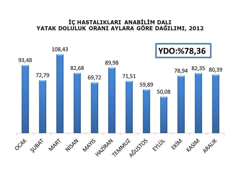 İÇ HASTALIKLARI ANABİLİM DALI YATAK DOLULUK ORANI AYLARA GÖRE DAĞILIMI, 2012 YDO:%78,36