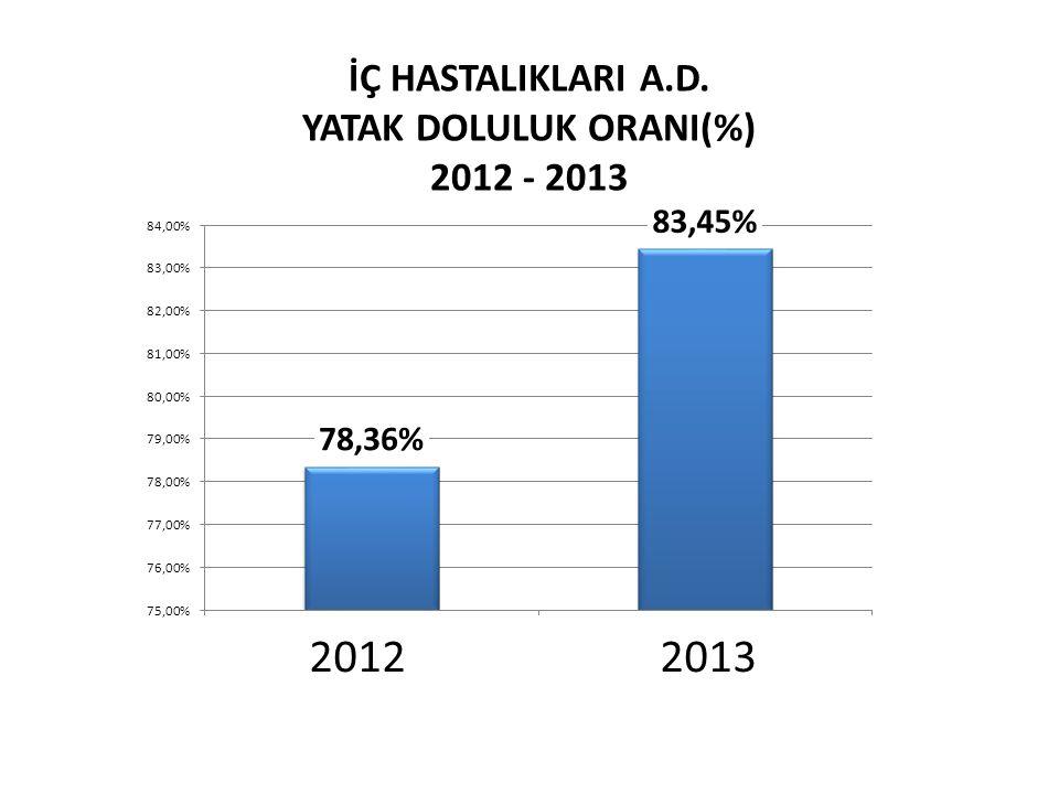 2012 2013 İÇ HASTALIKLARI A.D. YATAK DOLULUK ORANI(%) 2012 - 2013