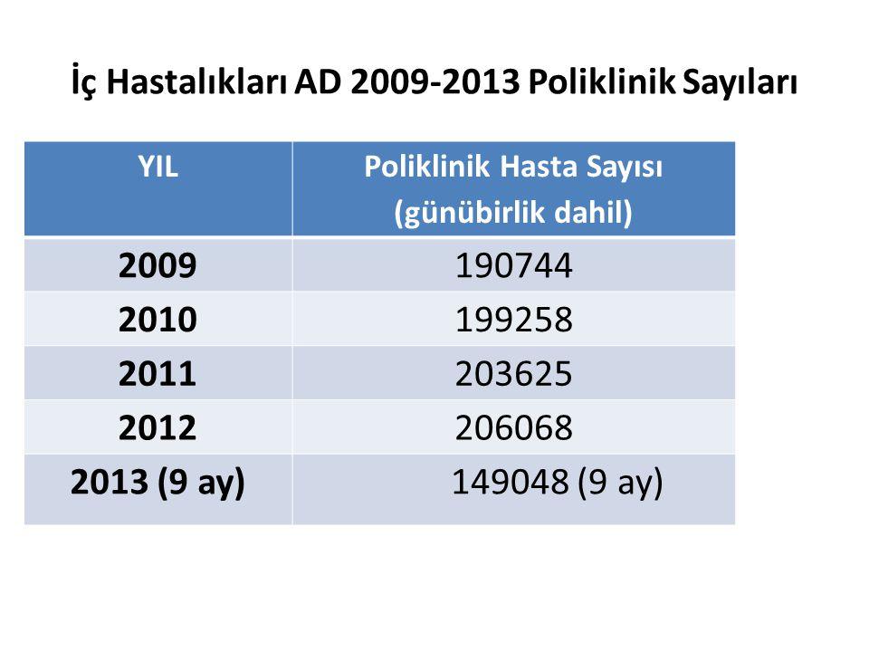 İç Hastalıkları AD 2009-2013 Poliklinik Sayıları YIL Poliklinik Hasta Sayısı (günübirlik dahil) 2009190744 2010199258 2011203625 2012206068 2013 (9 ay