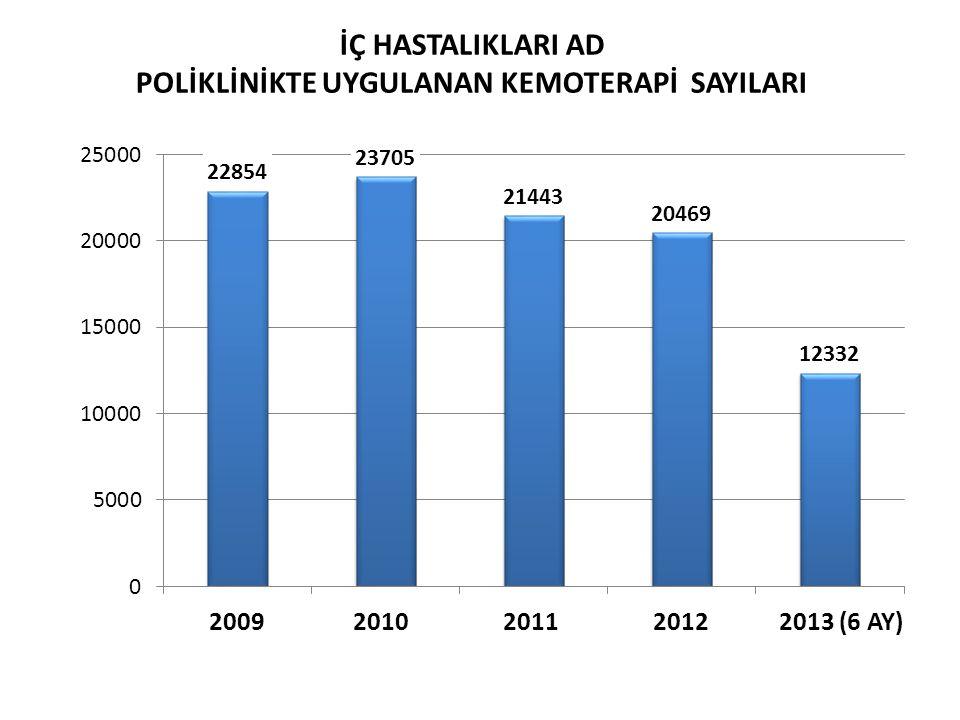 İÇ HASTALIKLARI AD POLİKLİNİKTE UYGULANAN KEMOTERAPİ SAYILARI 2009 2010 2011 2012 2013 (6 AY)