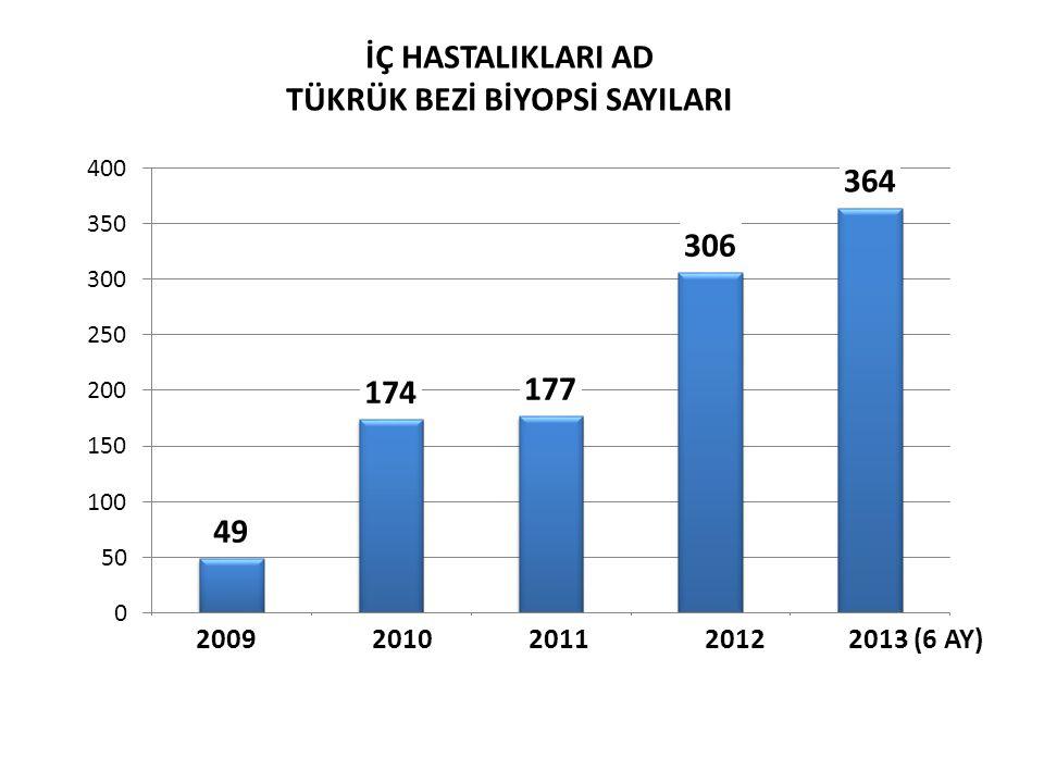 İÇ HASTALIKLARI AD TÜKRÜK BEZİ BİYOPSİ SAYILARI 2009 2010 2011 2012 2013 (6 AY)
