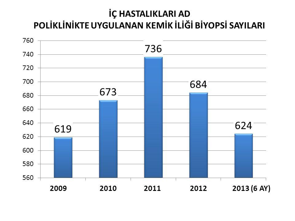 2009 2010 2011 2012 2013 (6 AY) İÇ HASTALIKLARI AD POLİKLİNİKTE UYGULANAN KEMİK İLİĞİ BİYOPSİ SAYILARI